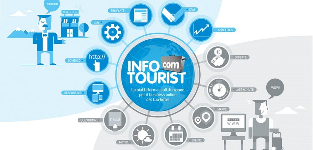 InfoTourist: l'app che guida gli ospiti del vostro albergo