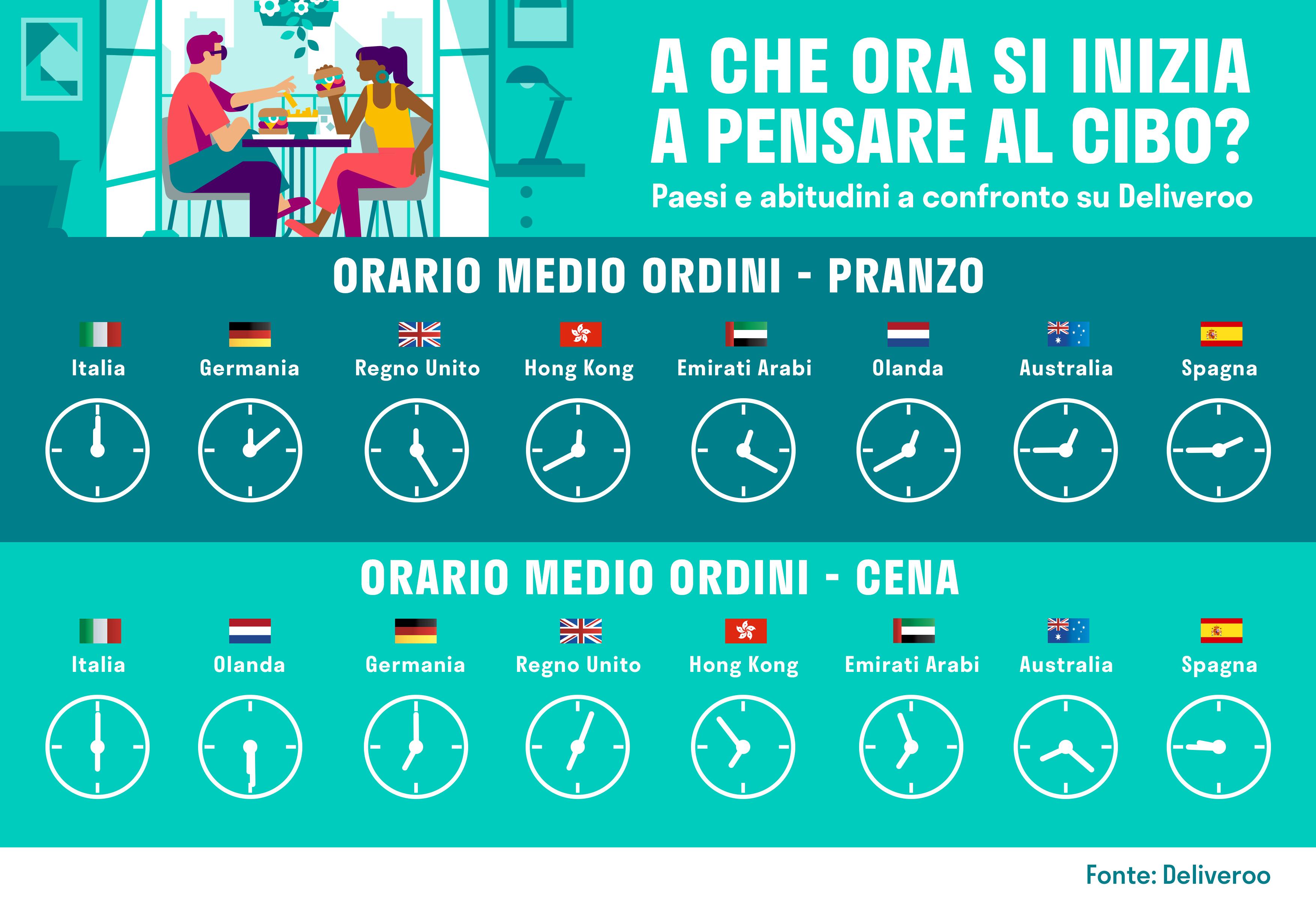 Food: Deliveroo confronta gli orari dei pasti nei diversi Paesi thumbnail