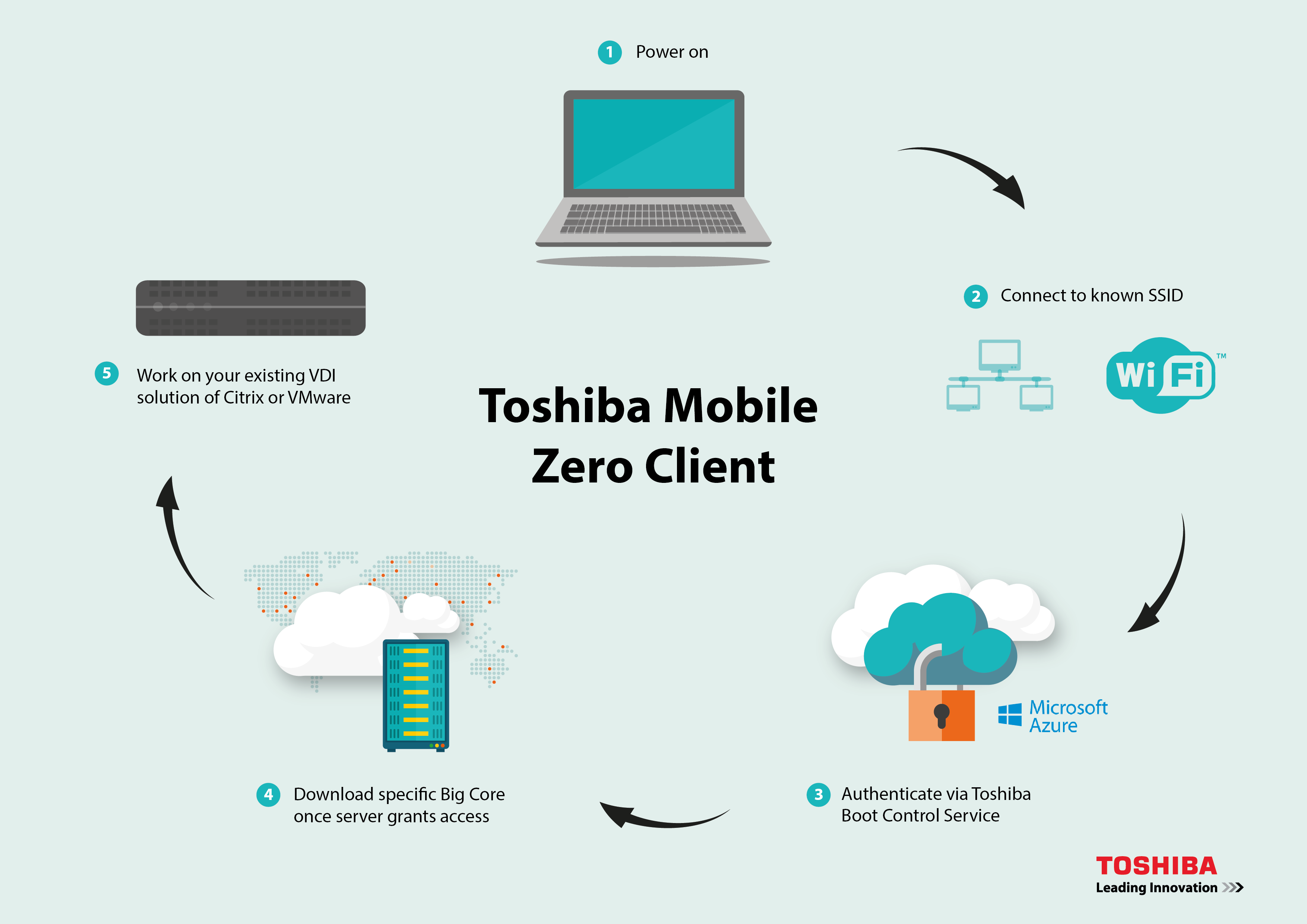 World Backup Day: Toshiba e le soluzioni per archiviare dati in cloud thumbnail