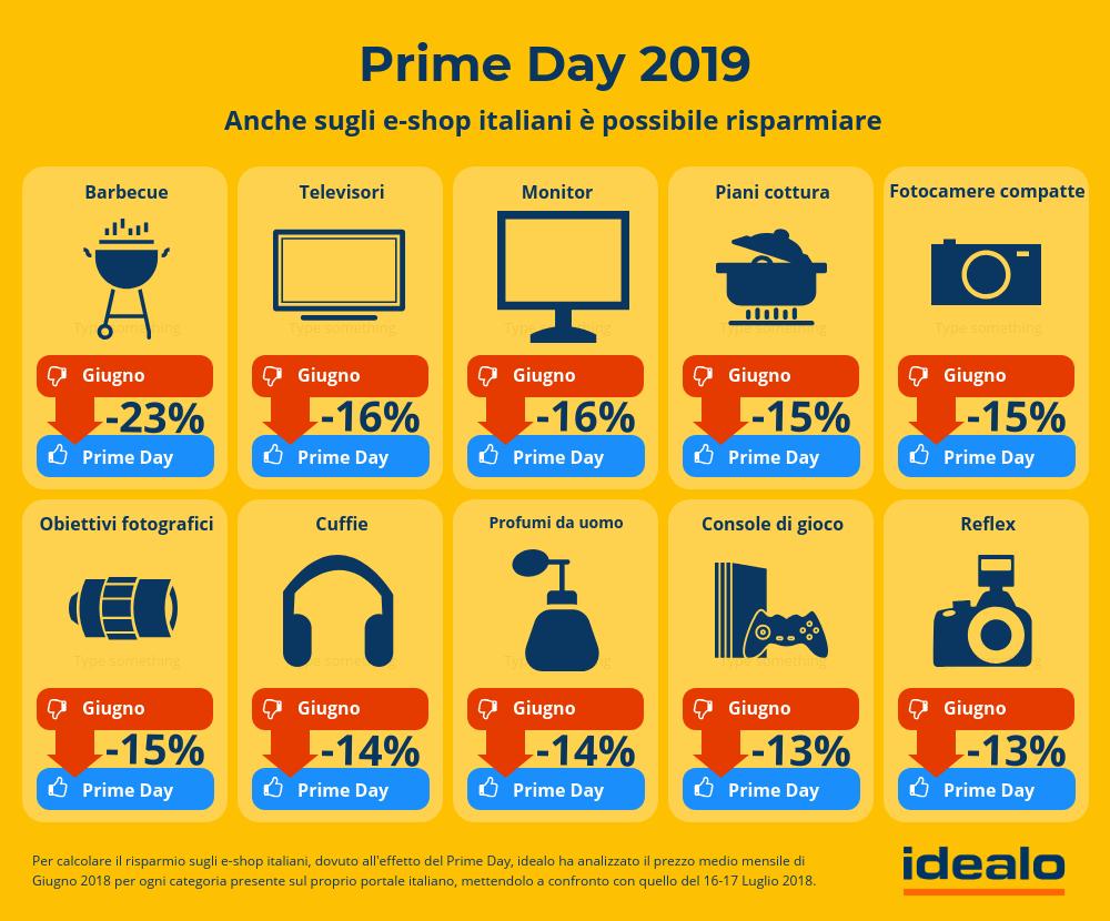 Idealo e Prime Day: una giornata di sconti non solo per gli utenti Amazon thumbnail