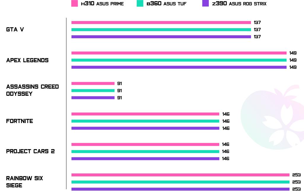 Mobo-Bench-Game_Migliori-schede-madri-2019_info-CPU