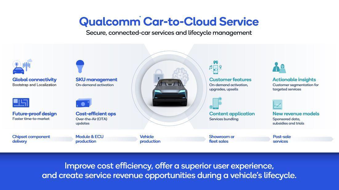 Qualcomm e General Motors Car-To-Cloud