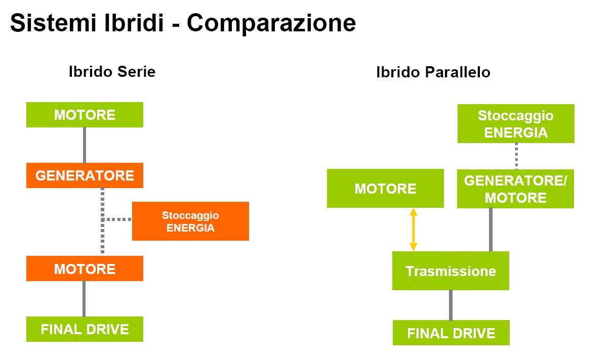 auto-ibride-ibrido-in-serie-e-ibrido-in-parallelo