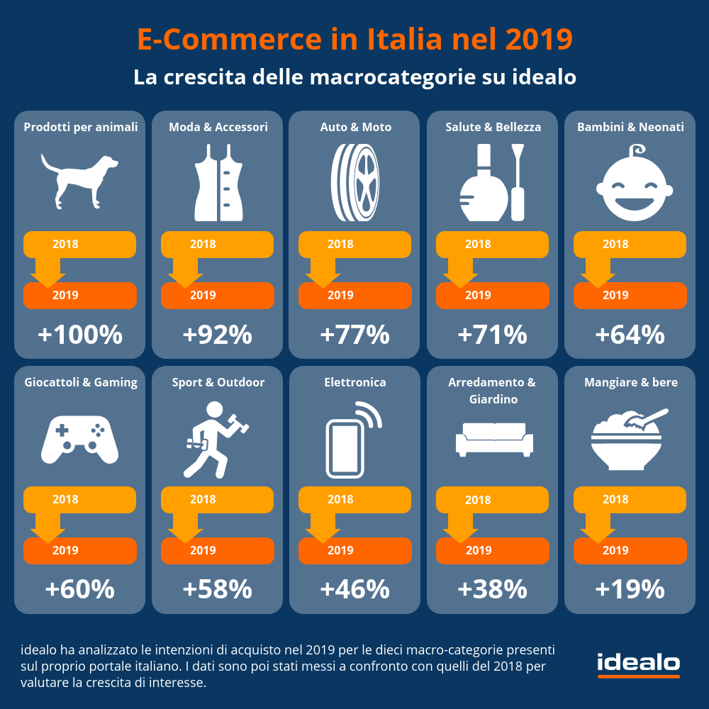 idealo e-commerce italia 2019