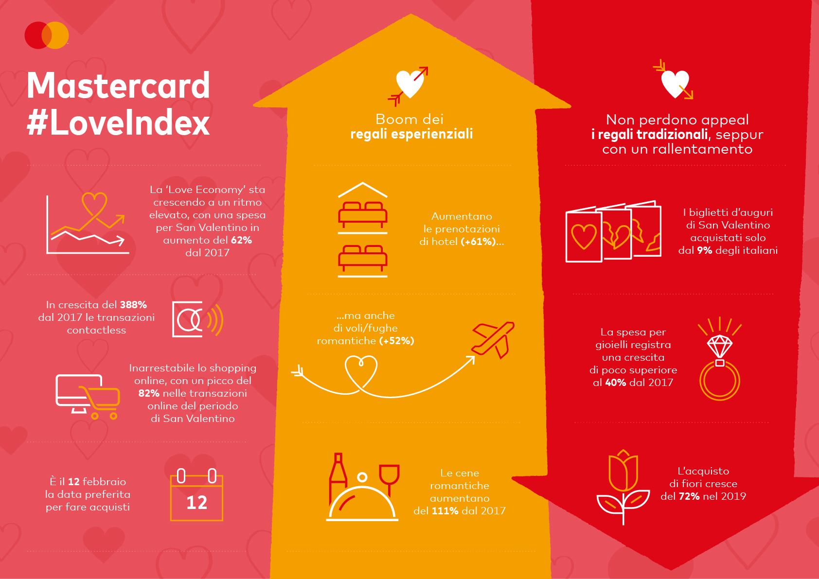 Mastercard_Love Index 2020 san valentino