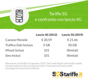 tariffe tecnologia 5g e 4g