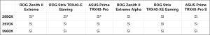 compatibilità schede madri Asus trx40