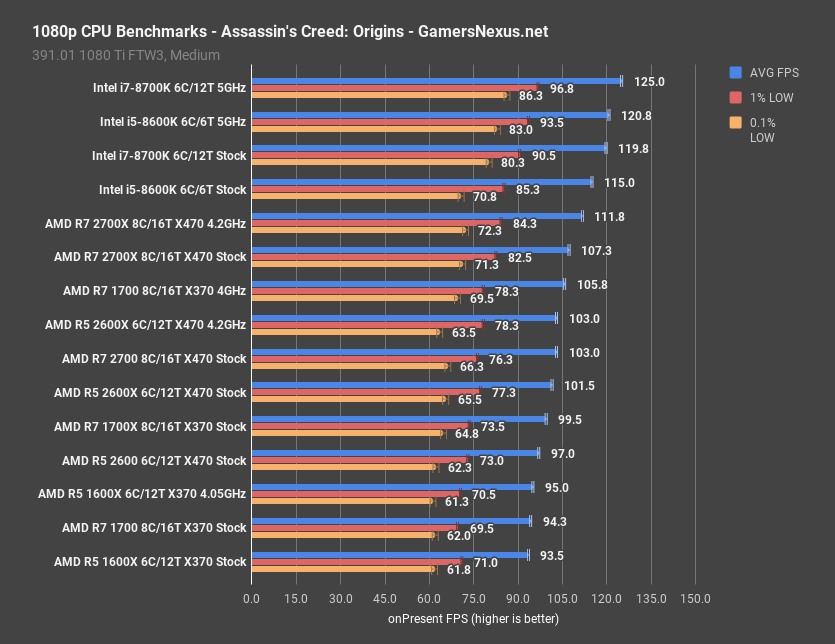 games benchmark overclock