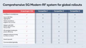 modem 5g vs competitor