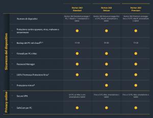 Norton 360 piani per la privacy online