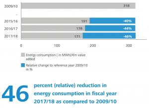 Zeiss accorgimenti eco-sostenibilità