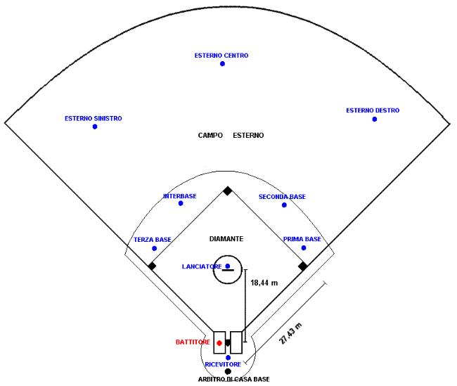 Diagramma_campo_baseball