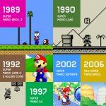 Super Mario News