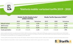 telefonia mobile variazione nuovi operatori