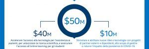 50 milioni di dollari intel coronavirus