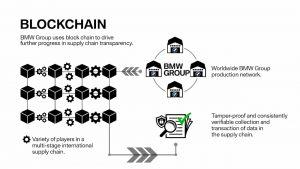BMW garantisce la trasparenza con la blockchain Il gruppo automobilistico tedesco mette in campo delle innovazioni informatiche per la sua filiera