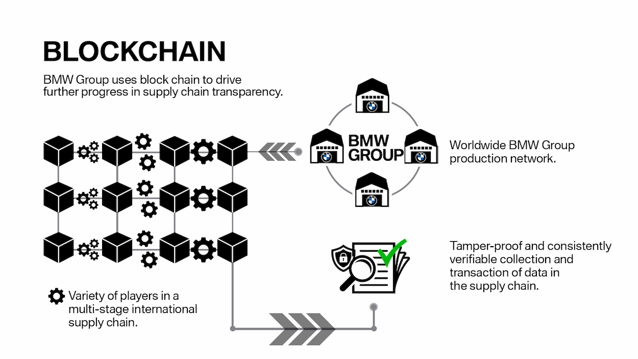 BMW garantisce la trasparenza con la blockchain thumbnail
