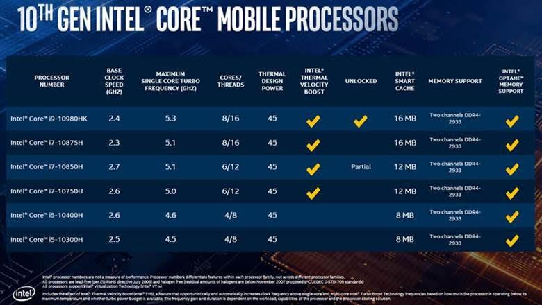 Intel Core Serie H arriva oltre i 5 GHZ