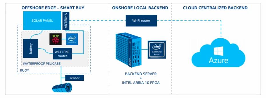 Intel barriera corallina AI Project Corail schema