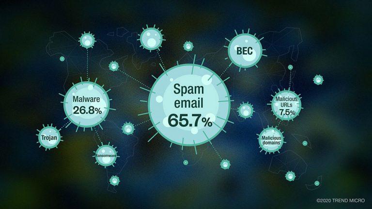 cyber criminali trend micro