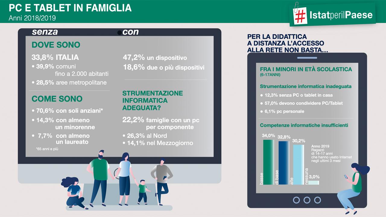digitalizzazione famiglie italia