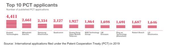 oppo classifica brevetti