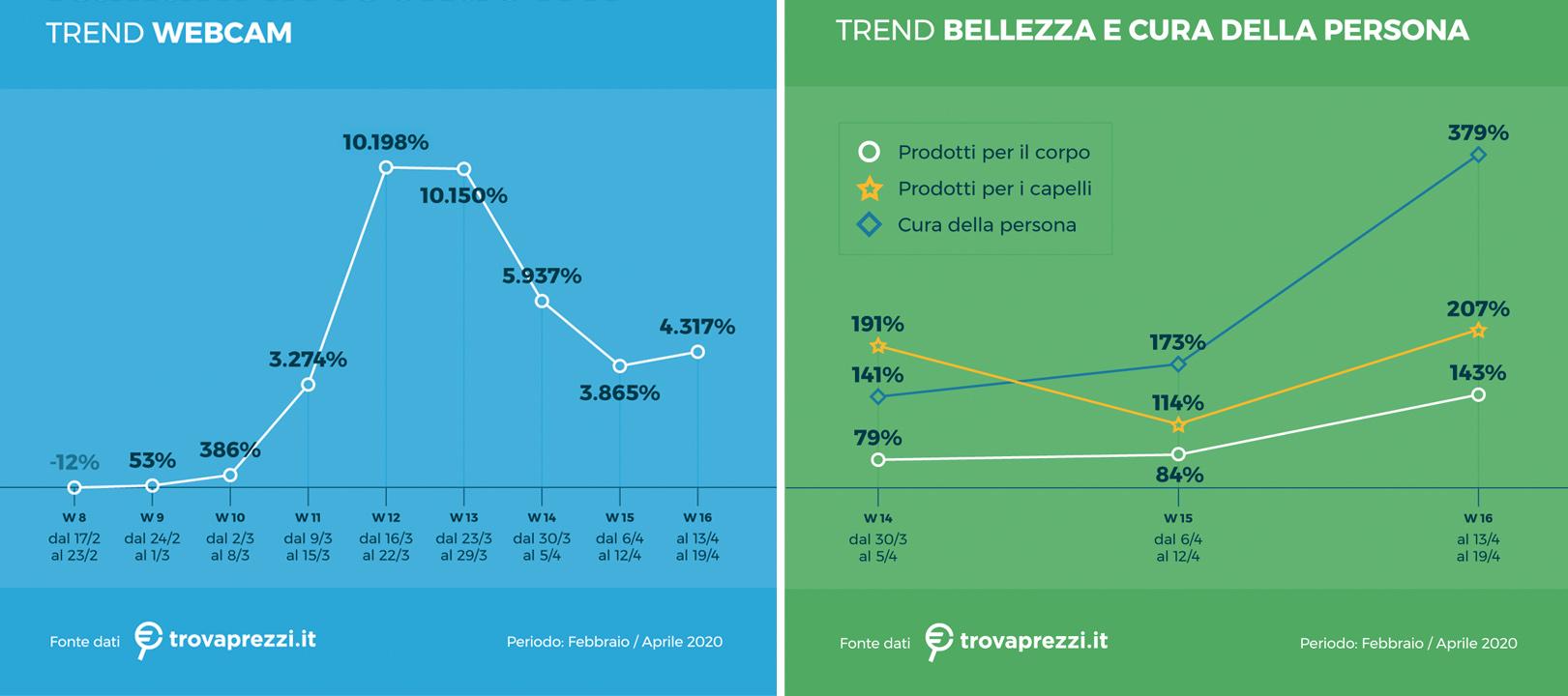trend acquisti italiani ricerche web
