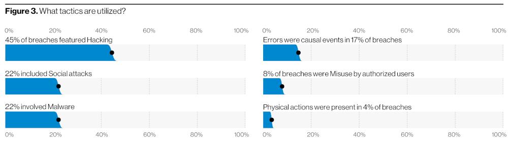 Data Breach Investigations Report 2020 Verizon Business vie di attacco