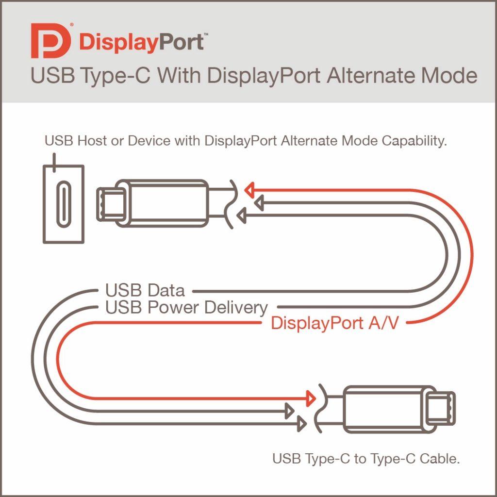 USB 4 DisplayPort