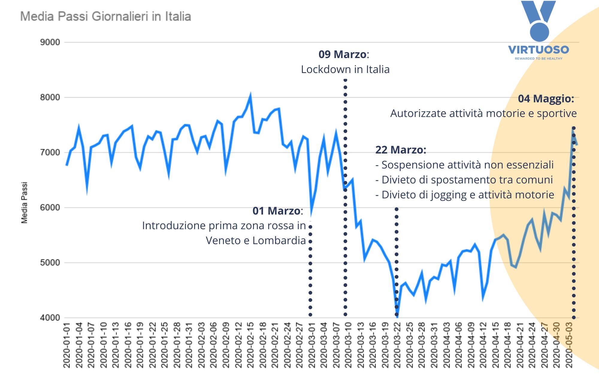 L'analisi di Virtuoso sui movimenti degli italiani: boom per yoga e pilates thumbnail