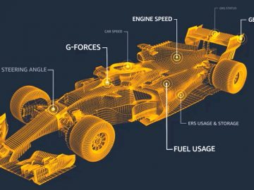 Amazon Web Services Formula 1