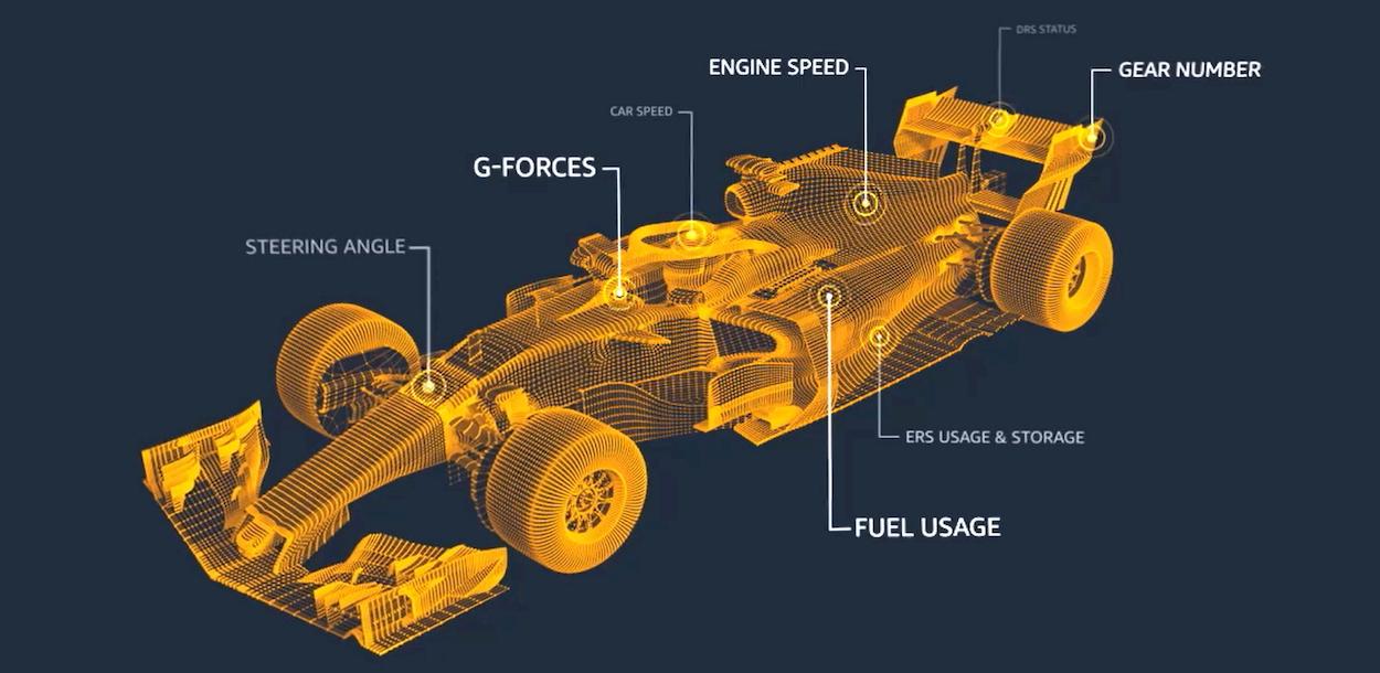 Amazon e la Formula 1 insieme per statistiche ancora più complete thumbnail