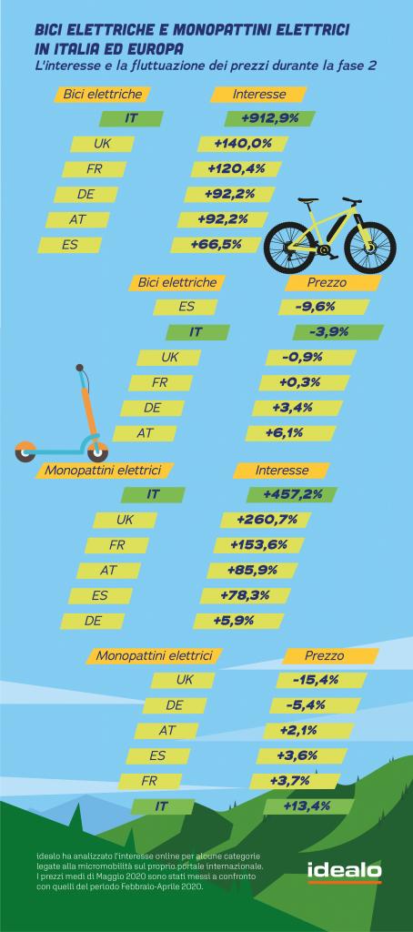 bici-elettrica-italia-europa