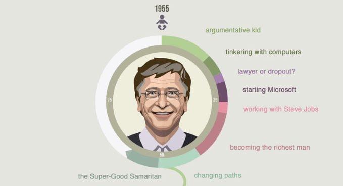bill gates cv grafico