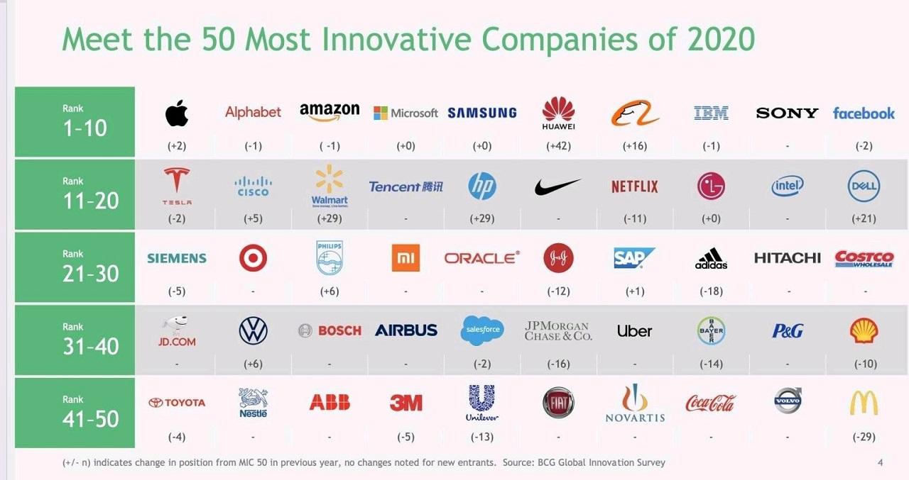 Huawei è tra le sei aziende più innovative al mondo thumbnail