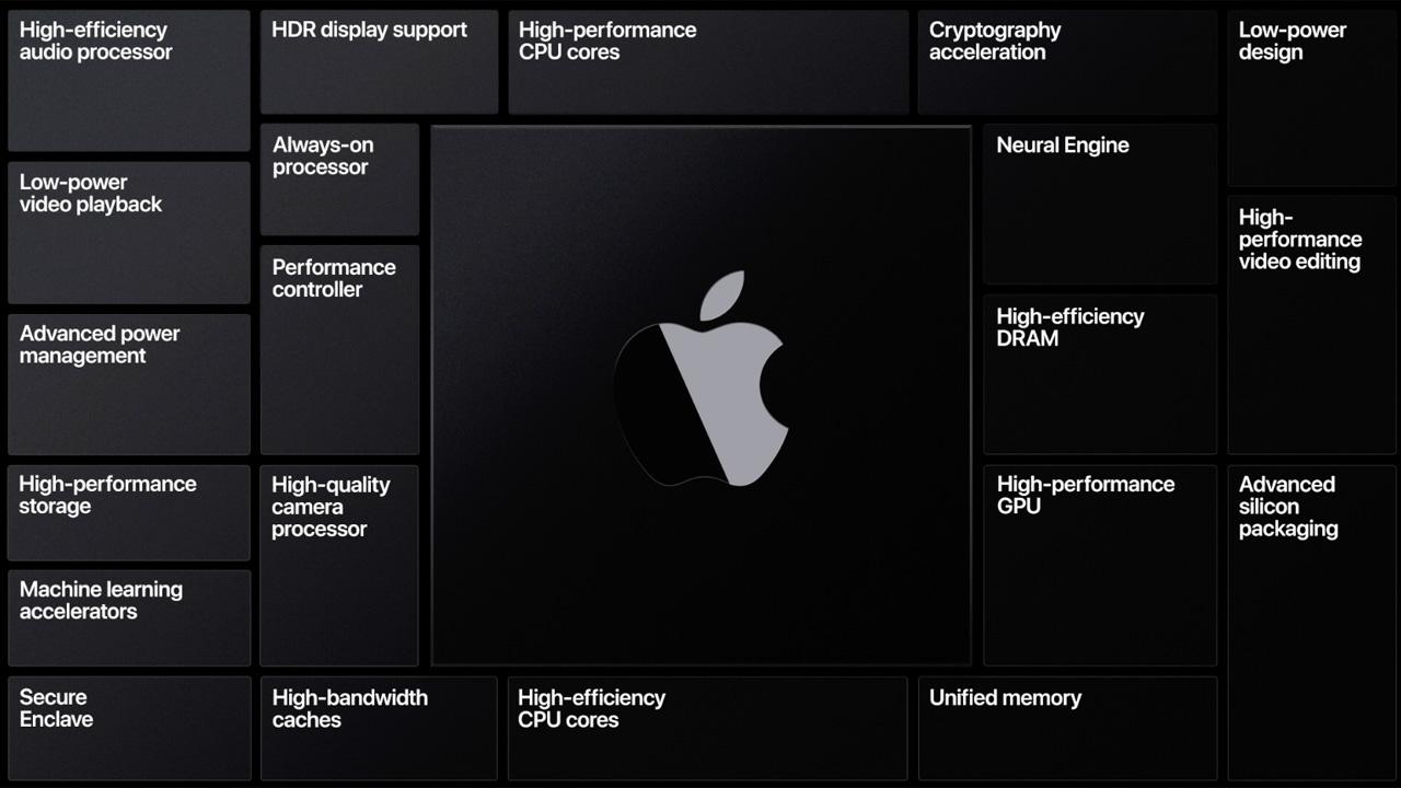 mac processore proprietario