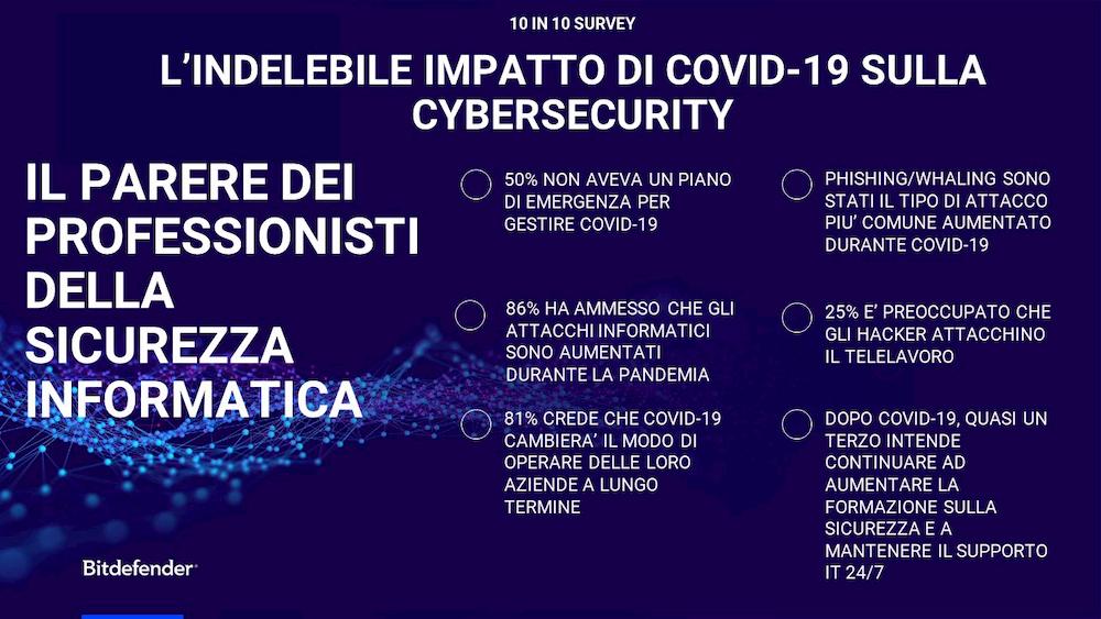 sicurezza informatica COVID-19 bitdefender