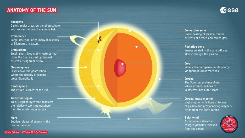 ESA Solar Orbiter anatomia Sole