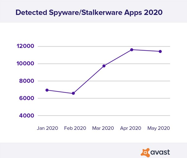 avast spyware e stalkerware