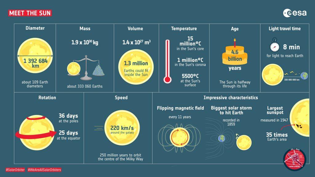 ESA Solar Orbiter fatti Sole