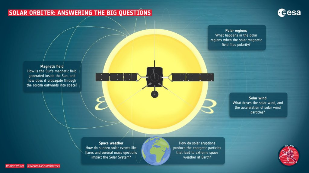 Solar Orbiter ESA domande sole