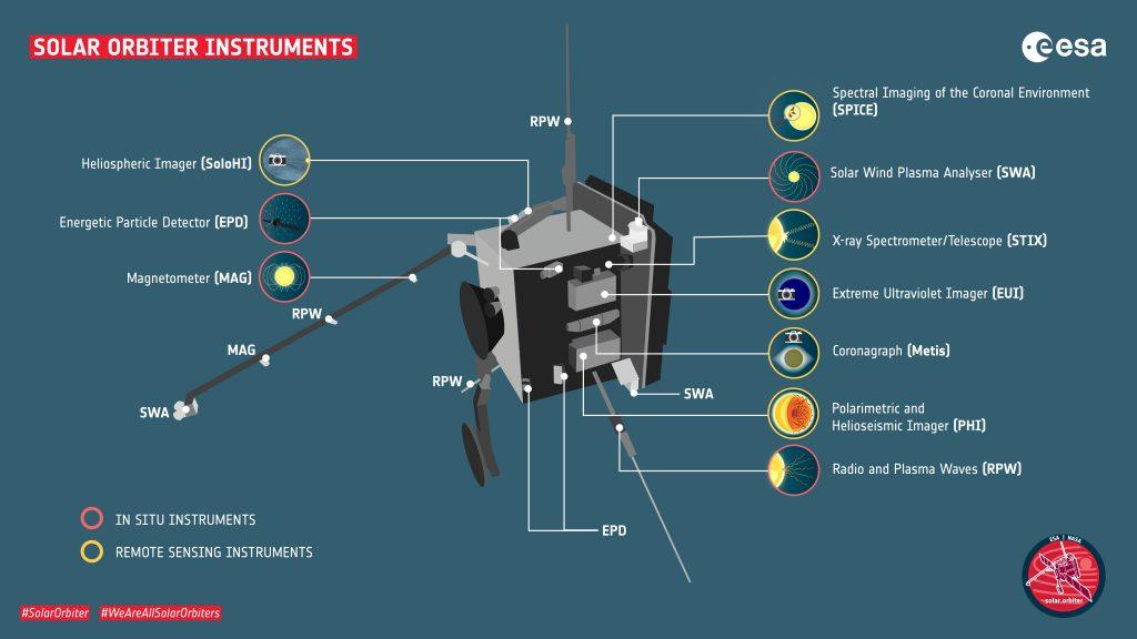 ESA Solar Orbiter strumenti