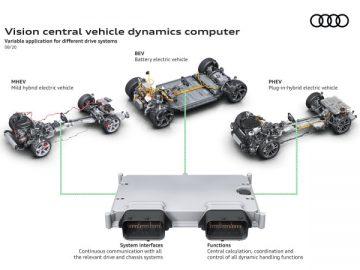 Supercomputer Audi
