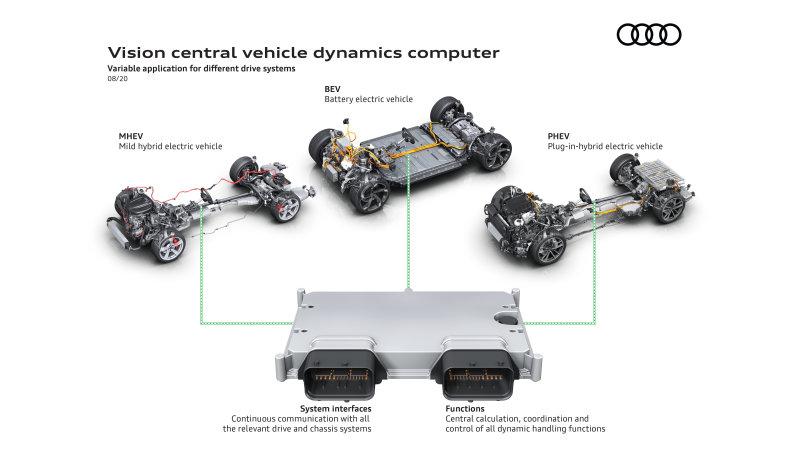 Le nuove Audi utilizzeranno un supercomputer che controllerà quasi tutto thumbnail