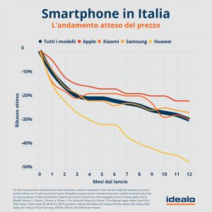 idealo indagine sconti smartphone