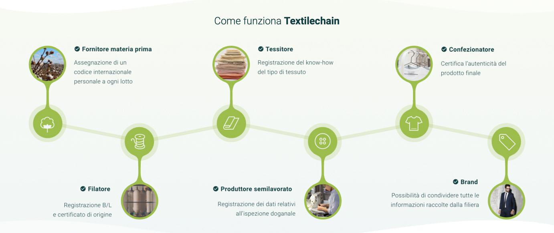 textilechain tecnologia blockchain abbigliamento filiera - foodchain