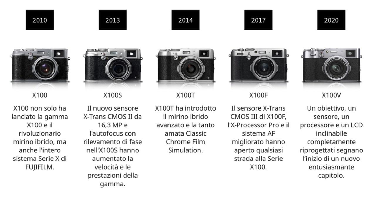 10 anni di SERIE X100