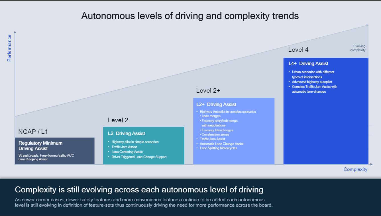 Qualcomm guida autonoma