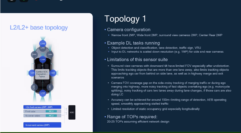 Topology 1 Qualcomm guida autnoma