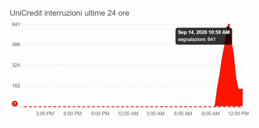 Unicredit down downdetector